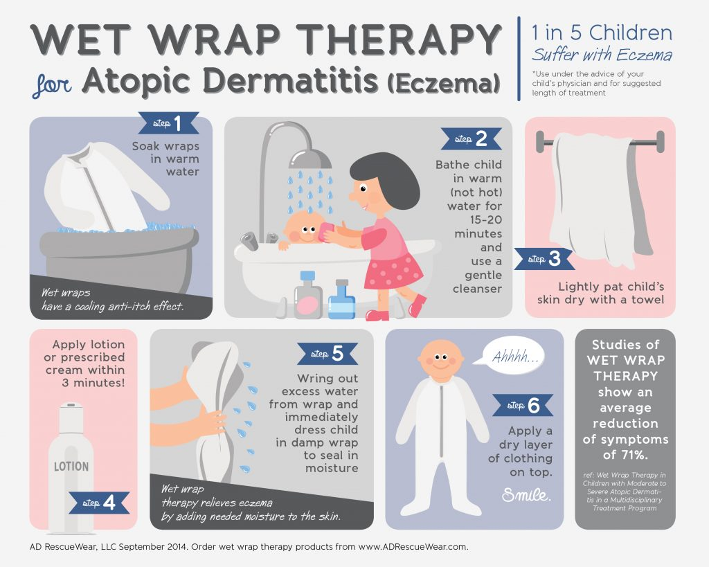 wet-wrap-therapy-for-eczema-graphic-final